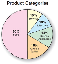 Pieproductcategories